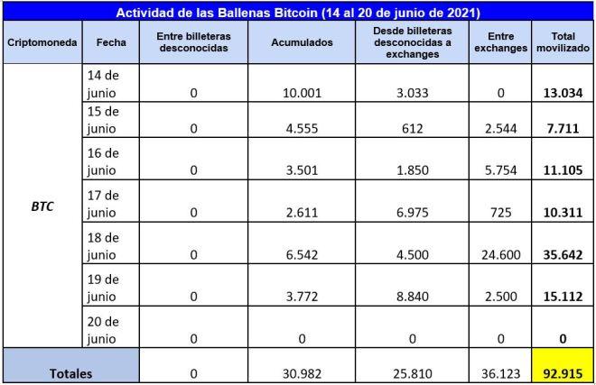 Cuadro que muestra la actividad semanal de las ballenas Bitcoin en resumen. Se movilizaron cerca de 92.915 BTC. Fuente: Whale Alert
