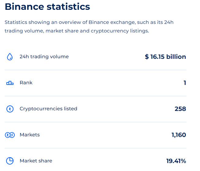 Estadísticas de Binance. Fuente: Coinranking.