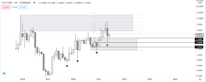 Gráfico mensual de XTZ vs USD. Fuente: TradingView.