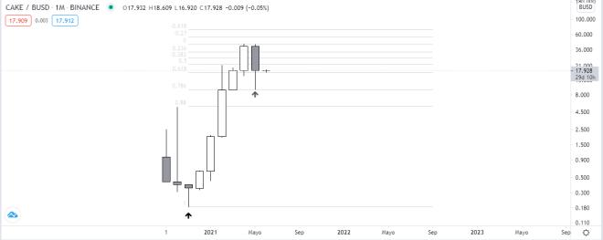 Gráfico mensual del precio del token CAKE, nativo de la DeFi PancakeSwap. Fuente: TradingView.