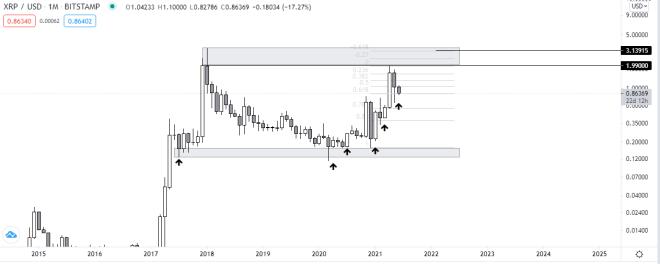 Gráfico mensual de XRP vs USD. Fuente: TradingView.