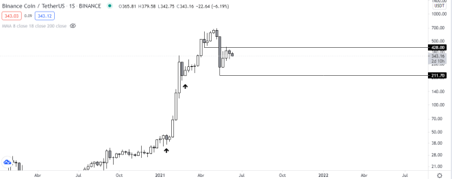 La tendencia a mediano plazo de Binance coin sigue alcista. Fuente: TradingView.