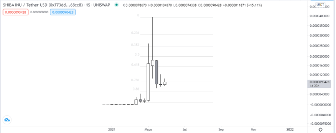 Gráfico mensual del precio de la criptomoneda Shiba Inu. Fuente: TradingView.