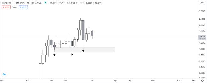 Weekly price chart of ADA vs USDT.  Source: TradingView.