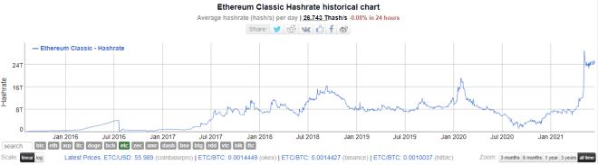 Tasa de hash rate de la red Ethereum Classic. Fuente: BitInfoCharts.