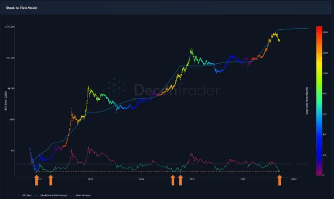 Según el S2F, Bitcoin podría alcanzar nuevos máximos históricos muy pronto. Fuente: Decentrader.