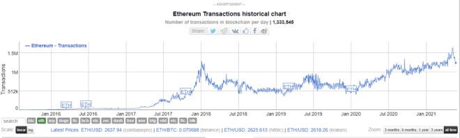 Gráfico de volumen diario de transacciones en Ethereum. Fuente: BitInfoCharts.
