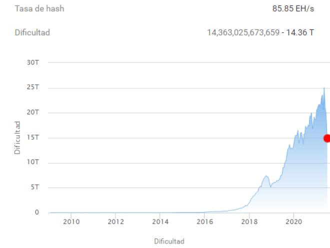 A la altura del bloque 689.472, se produjo el ajuste de dificultad para minar Bitcoin. El mismo es el más bajo de la historia de esta red, al caer de 19.93T a 14.36T. Se espera que, en el siguiente ajuste, planteado para dentro de 14 días aproximadamente, el nivel baje a 10T. Fuente: BTC.com