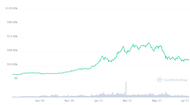 El precio de Bitcoin se mantiene por encima de los 30K. En tanto los fondos de criptomonedas experimentan un retorno de ingresos, esta última semana, recibieron $63 millones de dólares. Fuente: CoinMarkeCap
