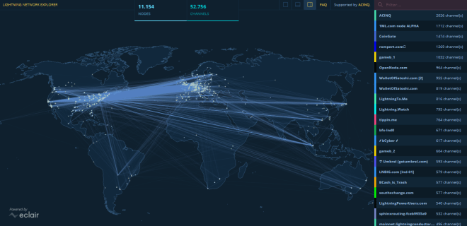 The Lightning Network is becoming a key element of the future of Bitcoin and its immense ease of use.  The number of nodes and payment channels has grown significantly in recent months.  Source: explorer.acinq.co
