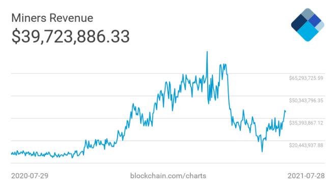 Mineros de Bitcoin en su conjunto, recibieron un promedio de $26 millones de dólares diarios desde el 27 de junio al 27 de julio. Fuente: Blockchain.com