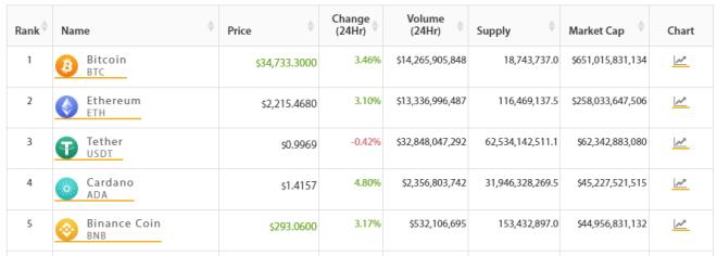 Cardano escala nuevamente hasta el TOP 4 del mercado crypto. Fuente: Crypto Online.