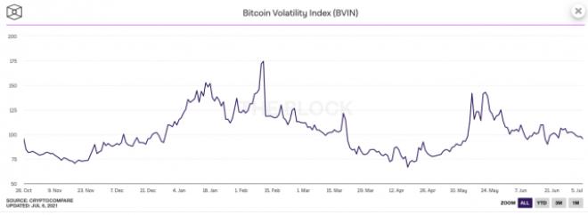 La volatilidad de Bitcoin, se encuentra en su etapa más baja en 8 meses. Fuente: Bitcoinist