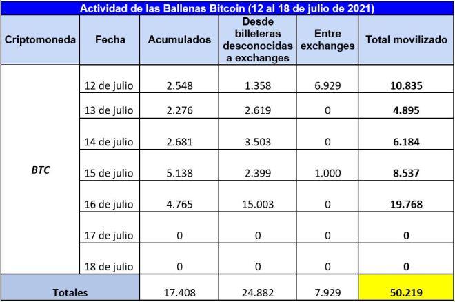 Resumen semanal de la actividad de las ballenas Bitcoin, mientras BTC se perfila a la baja este fin de semana. Fuente: Whale Alert.