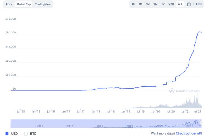Capitalización de mercado de la más grande de las stablecoins, Tether US (USDT). Fuente: CoinMarketCap.