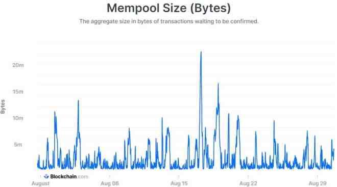 El tamaño de Bitcoin en la referencia Mempool.