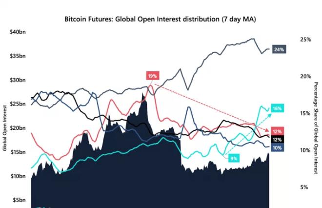 La participación de mercado de FTX en futuros de Bitcoin, ha crecido de 9% a 16% desde el mes de junio hasta el presente. Fuente: Coindesk