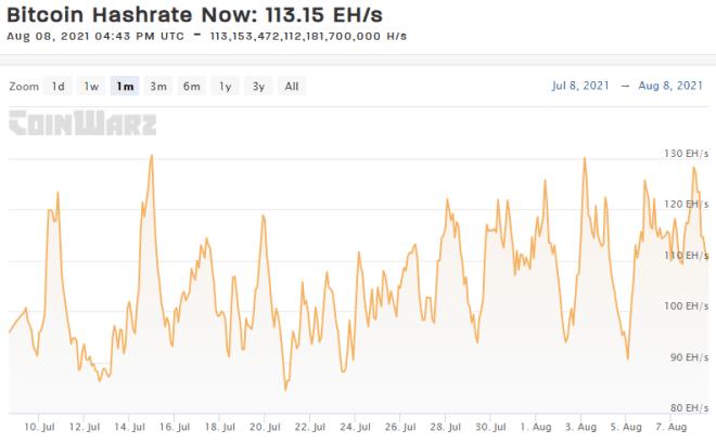 Hashrate de Bitcoin se mantiene en proceso de recuperación y cierra la semana en 113.3 EH/s gracias al crecimiento de conexiones de equipos de minería. Fuente: CoinWarz