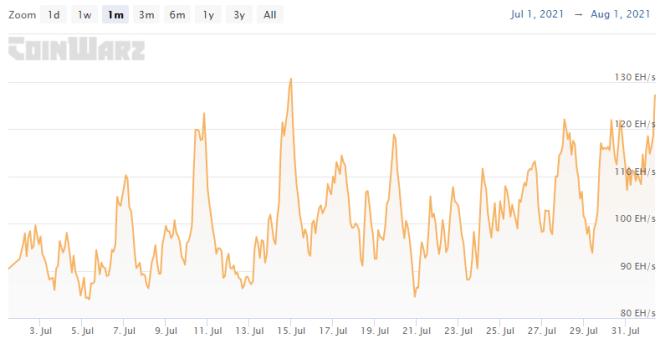 La recuperación del hashrate de Bitcoin, la cual dio paso al aumento de la dificultad de la minería en el último ajuste, es una de las noticias más importantes de la semana. Fuente: Coinwarz