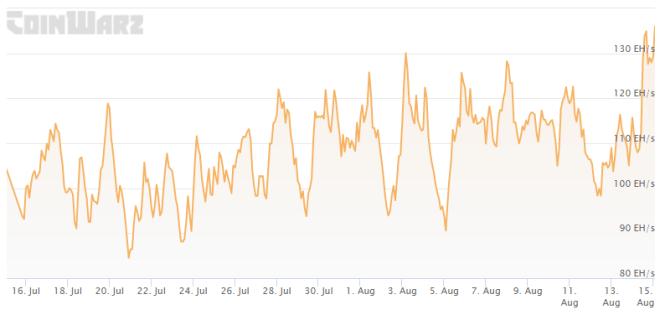 La recuperación del poder de hash de Bitcoin, condujo a la subida de la dificultad de la red. Este hecho, se convierte en uno de los puntos más importantes para el negocio de la minería de Bitcoin durante esta semana. Fuente: Coinwarz