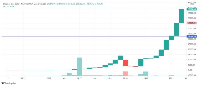 valore stimato di bitcoin in 10 anni)