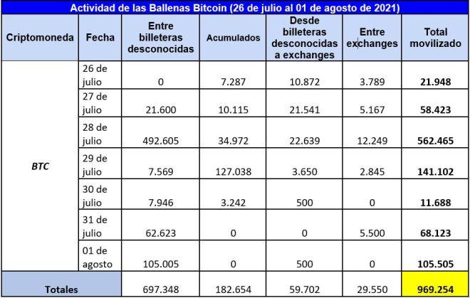 Cuadro resumen de las ballenas Bitcoin en esta semana terminan julio con gran actividad e inician agosto con fuerza. Fuente: Whale Alert
