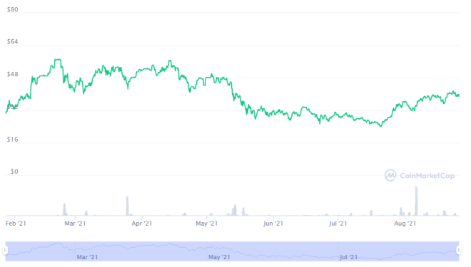 Rendimiento anual de Grayscale Bitcoin Trust tokenized stock FTX , acciones tokenizadas.