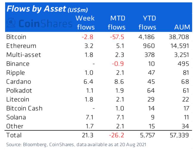 Flujos de fondos de activos digitales. Fuente: CoinShares.