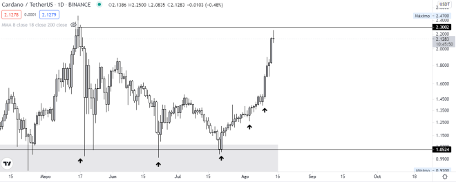 Cardano (ADA) price technical analysis.  Source: TradingView.
