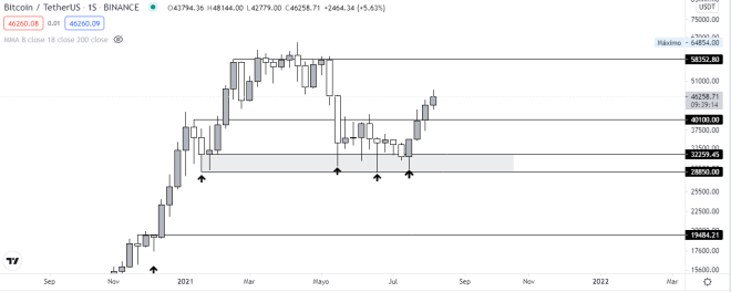 Technical analysis of Bitcoin's weekly chart, as its price approaches 50K.  Source: TradingView.