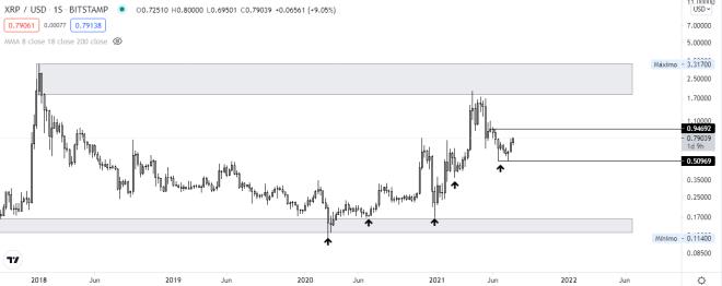 Análisis técnico del precio de XRP, luego de acumular importantes ganancias. Fuente: TradingView.