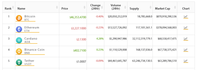 TOP 5 del mercado crypto. Fuente: Crypto Online.