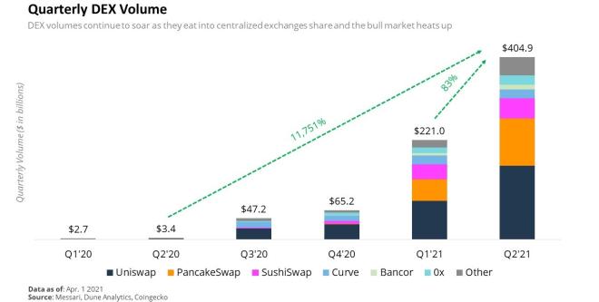 El volumen de los exchanges descentralizados (DEX) al segundo trimestre del 2021 fue de $404.900 millones de dolares. La cifra más alta registrada en la historia del mercado lo que demuestra el vertiginoso crecimiento experimentado por DeFi en el último año. Fuente: Messari