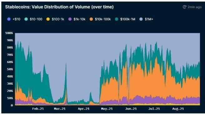 Volumen de Stablecoin en BSC. Fuente: Nansen