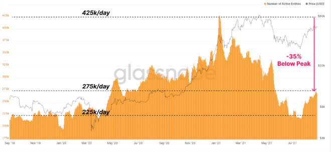 El Bitcoin ha tenido un bajo nivel de operaciones en la red. Esta baja actividad representa, el mismo comportamiento que tuvo la criptomoneda meses pasados antes de comenzar a aumentar su precio. Fuente: GlassNode
