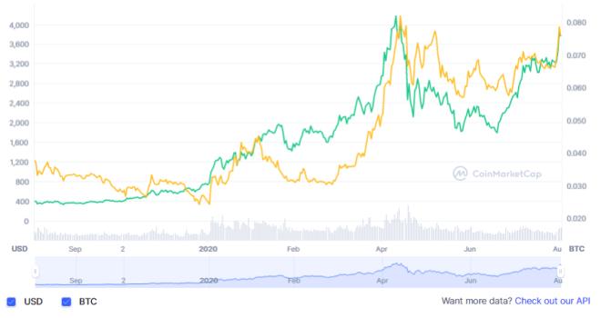 Este año 2021, Bitcoin y Ethereum han cotizado al alza bajo un pronóstico positivo. Este gran volumen de mercado y ganancias atractivas, han atraído a un fuerte mercado de inversores interesados en participar en las criptomonedas. Fuente: CoinMarketCap