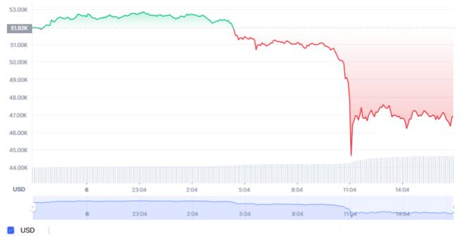La cotización actual del Bitcoin se sitúa en $46.500 dólares. Sufre una caída del 11,2% con respecto a su precio anterior a las declaraciones del presidente de El Salvador. Fuente: CoinMarketCap