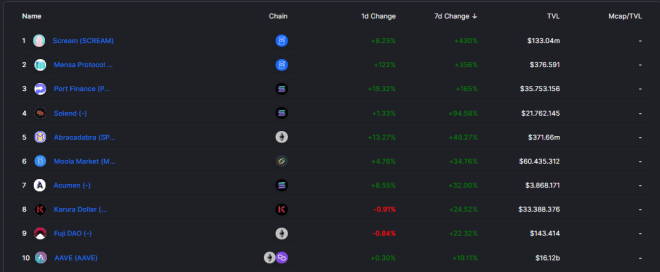 Top 10 DeFi with the highest growth in recent days.  Source: DeFi Llama.