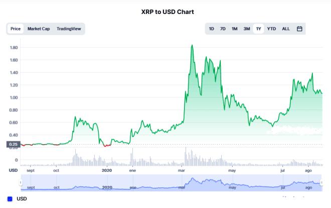 Ripple planea construir una plataforma  de creación de mercado a pesar su situación legal con la SEC. Sin embargo, el precio de XRP ha aumentado por encima de $1 dólar. Fuente: CoinMarketCap
