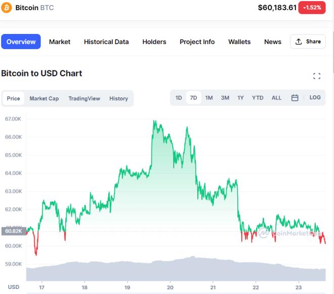 Graphique hebdomadaire du prix du Bitcoin (BTC) dans lequel son dernier crypto ATH est observé.  Source : CoinMarketCap.