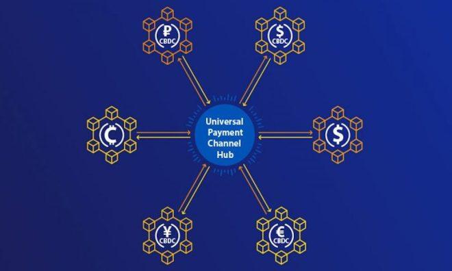 Canal de Pago Universal (UPC). Fuente: Visa