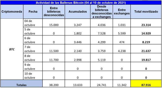Know the detail of the activity of the Bitcoin whales this week.  Source: Whale Alert