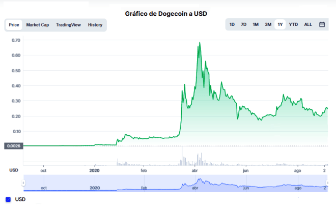 At the time of writing this article, the price of the Dogecoin (Doge) stands at $ 0.2454.  Source: CoinMarketCap