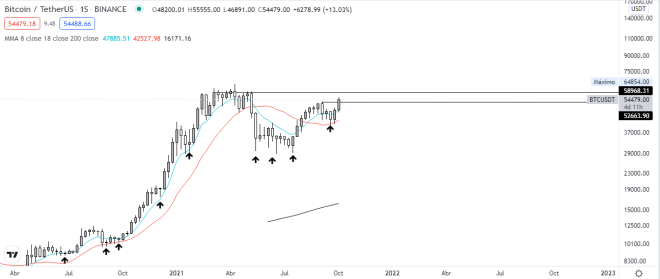 The price of Bitcoin exceeds 55k.  Technical analysis of the weekly BTC vs USDT chart.  Source: TradingView.