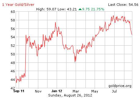 Ratio oro-plata 2012