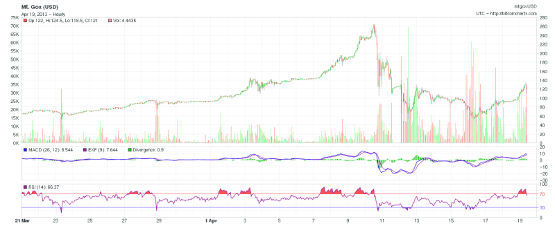 Chart de cotizacion bitcoin 19 de Marzo de 2013