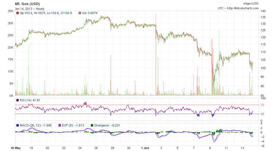 Bitcoin junio 2013