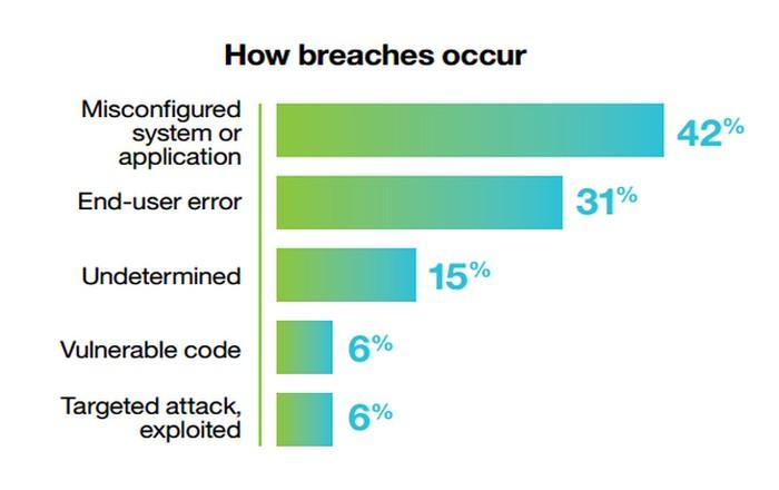 Τα key points του cybersecurity