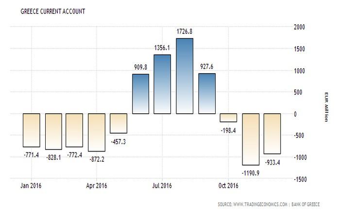 Ετσι έφυγαν τα λεφτά: Τι δείχνει το ισοζύγιο τρεχουσών συναλλαγών
