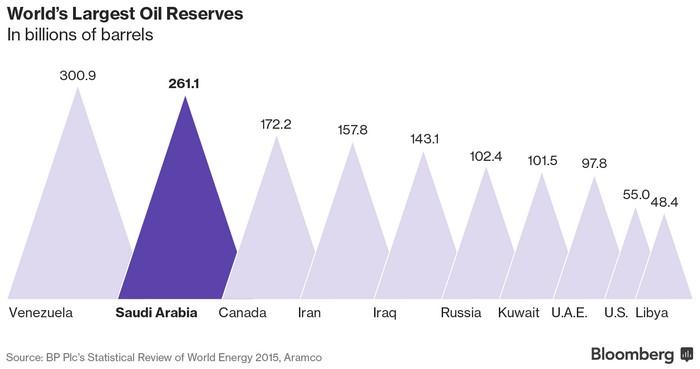 Ο ΟΠΕΚ ετοιμάζει παράταση, το πετρέλαιο ράλι